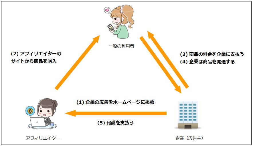 アフォリエイトイメージ図