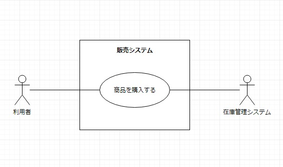 ユースケース図例