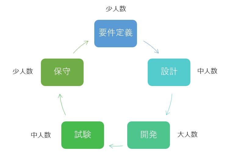 IT業界のサイクル