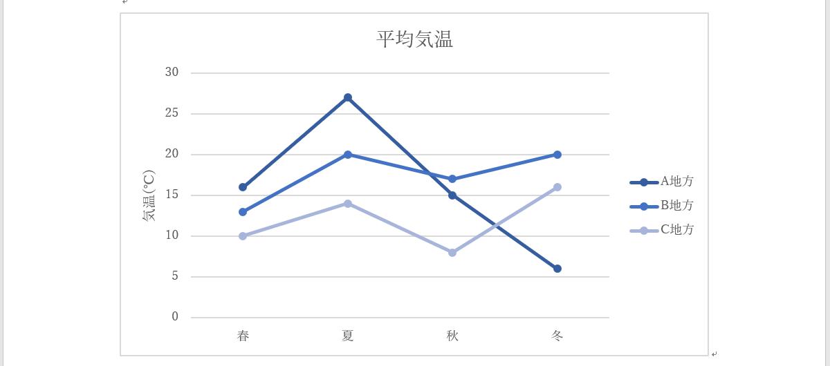 折れ線グラフ完成例