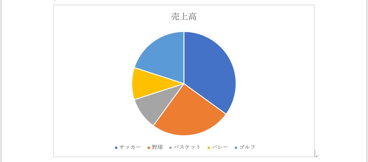円グラフ作成完了
