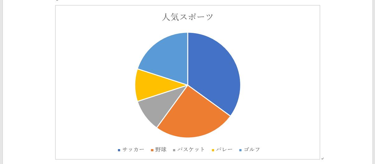 円グラフのタイトル修正完了