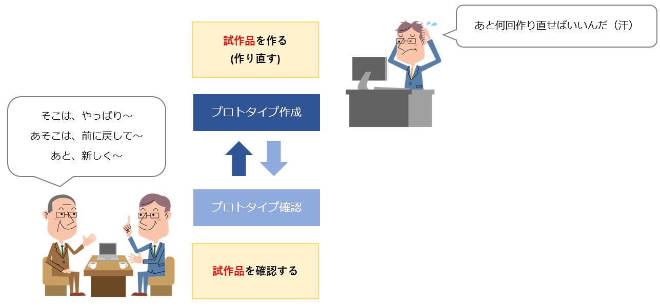 プロトタイピングモデルのデメリット