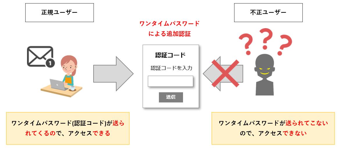 リスクベース認証の追加認証