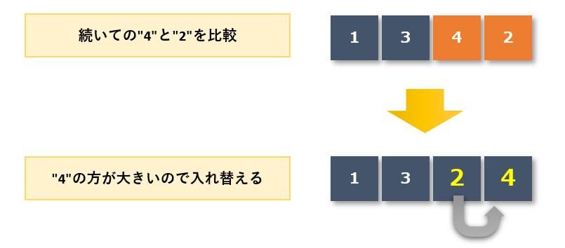 バブルソート手順3