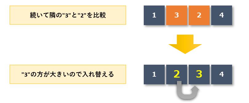 バブルソート手順5