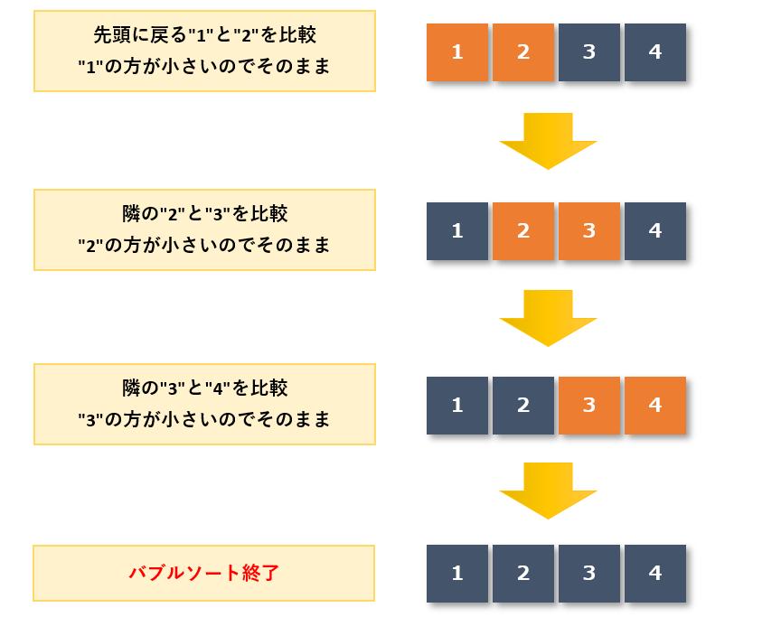 バブルソート手順7