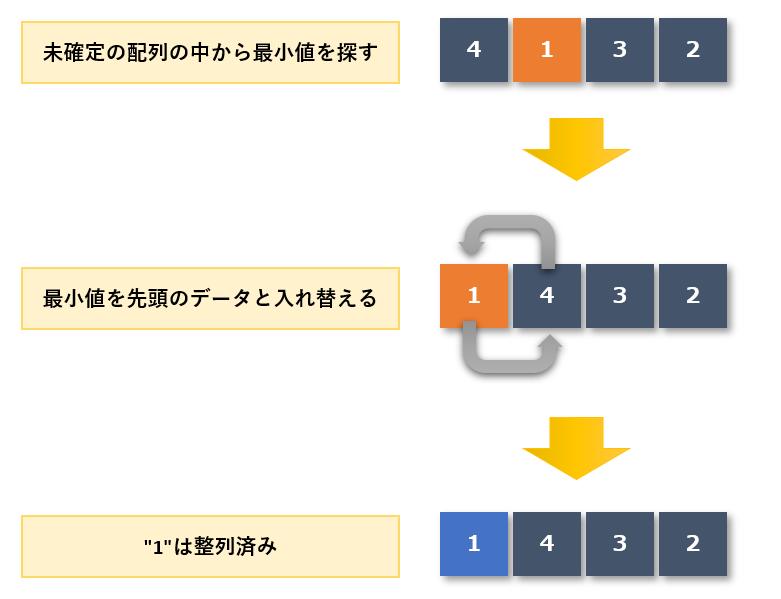 選択ソート手順1