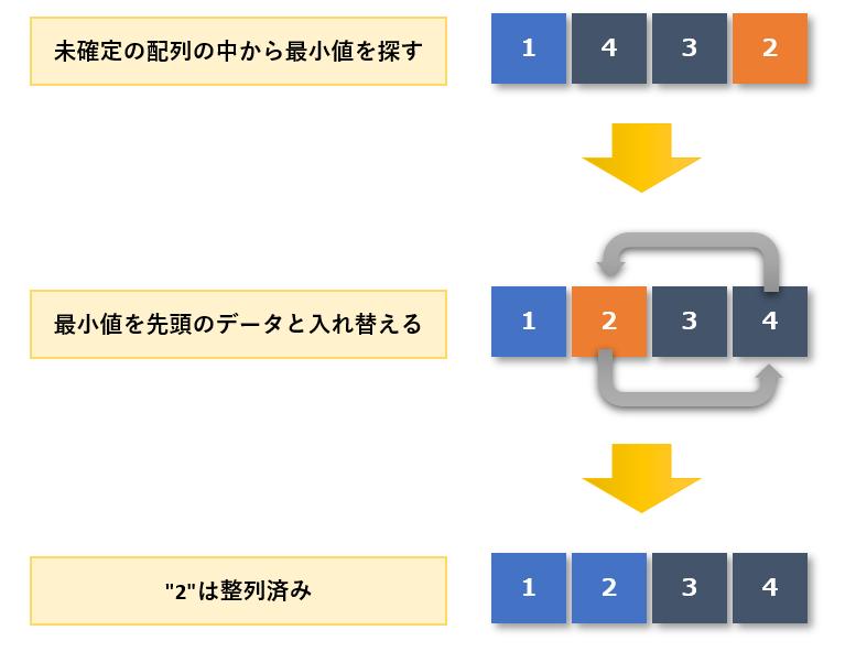 選択ソート手順2