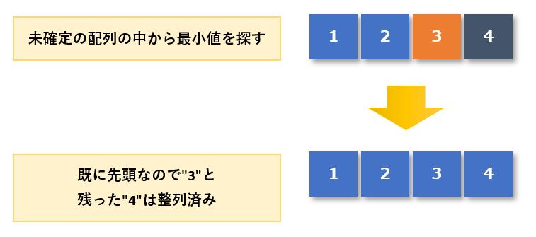 選択ソート手順3