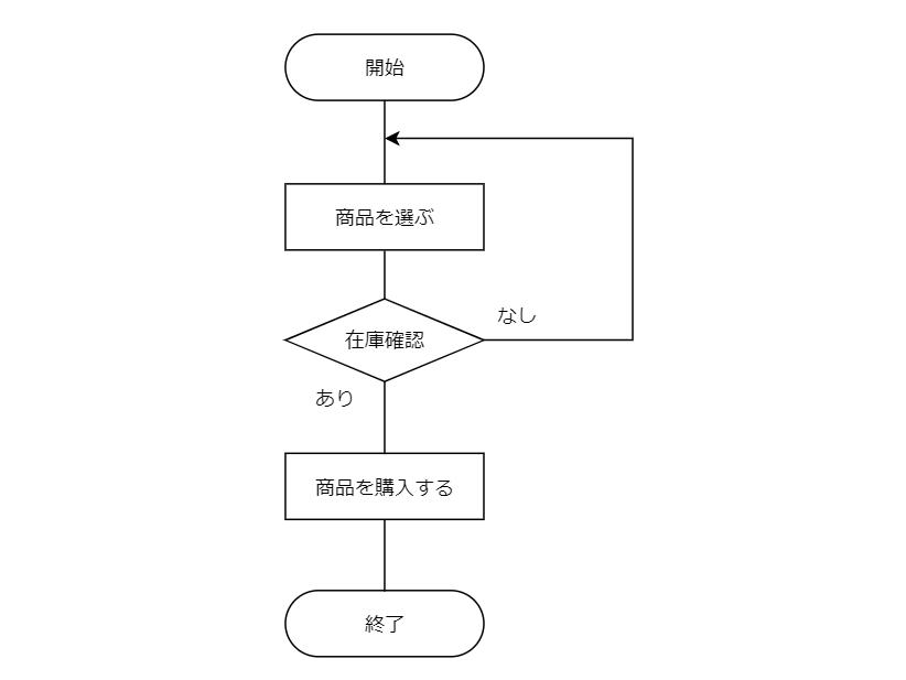 フロチャート例条件分岐
