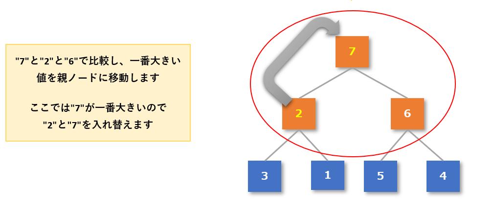 ヒープソート手順4-3
