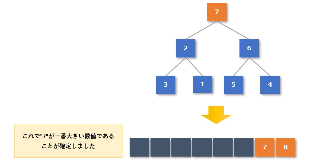 ヒープソート手順4-4
