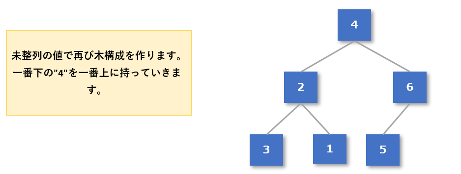 ヒープソート手順5-1