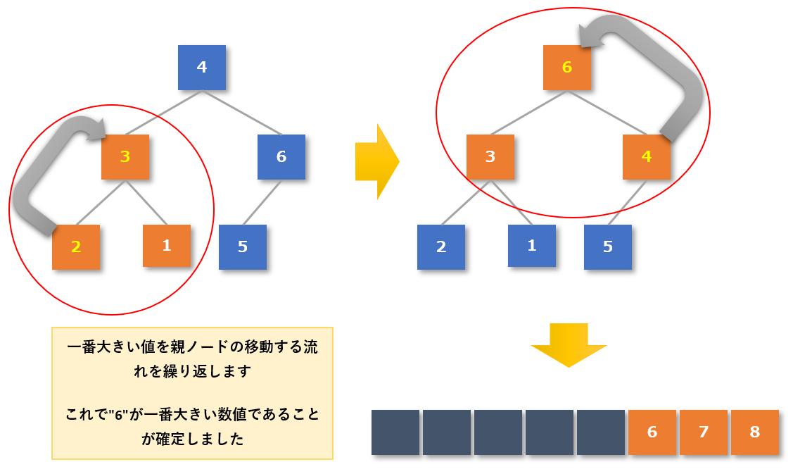 ヒープソート手順5-2