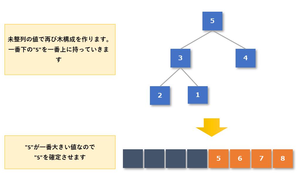 ヒープソート手順5-3