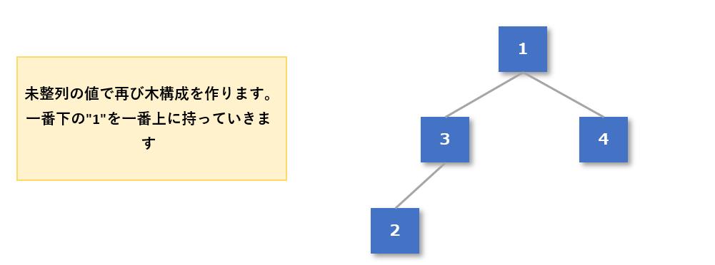 ヒープソート手順5-4