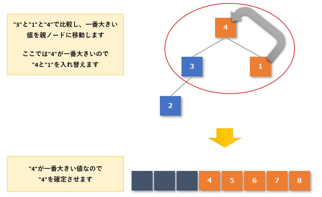 ヒープソート手順5-5