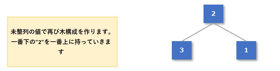 ヒープソート手順5-6