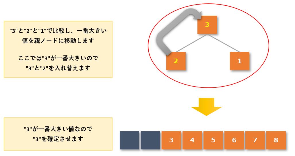ヒープソート手順5-7