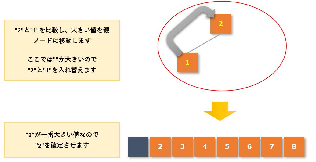 ヒープソート手順5-9