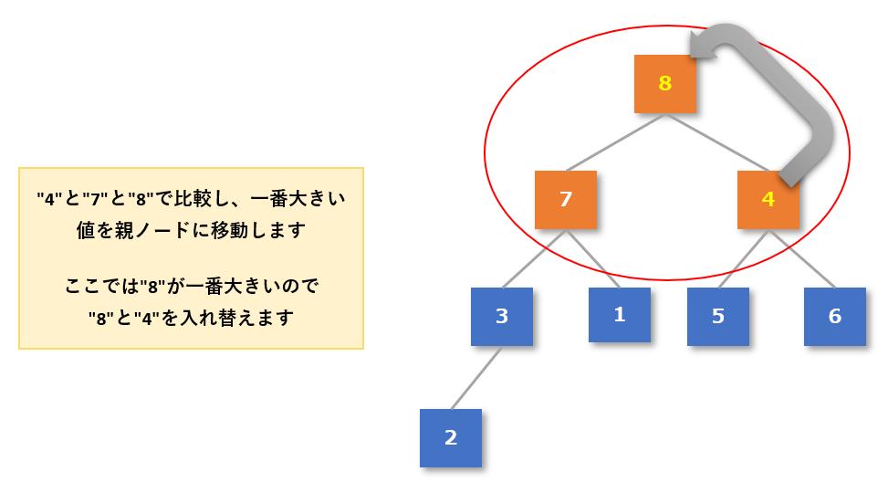 ヒープソート手順2-4