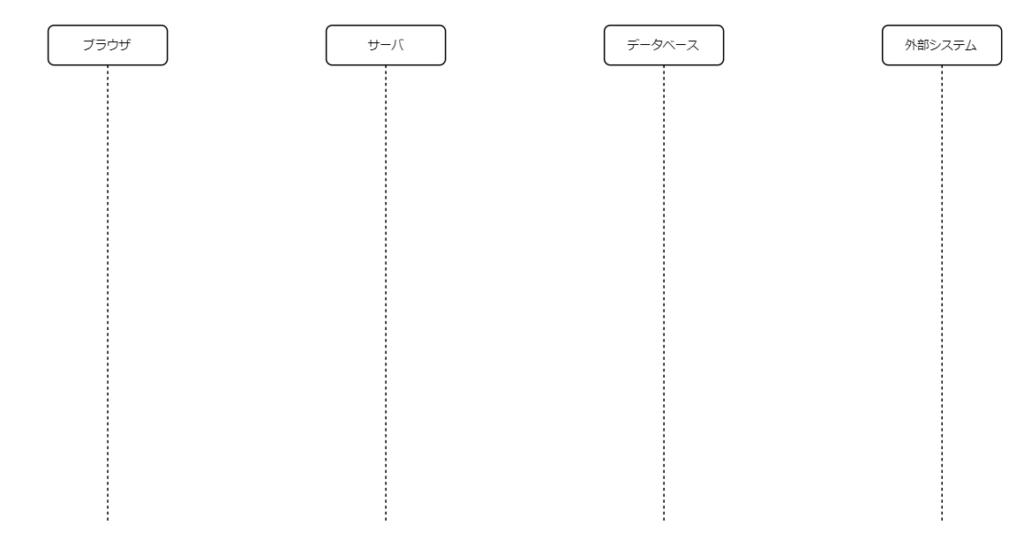 シーケンス図で使用するオブジェクトを決める