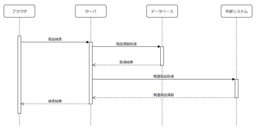 シーケンス図サンプル