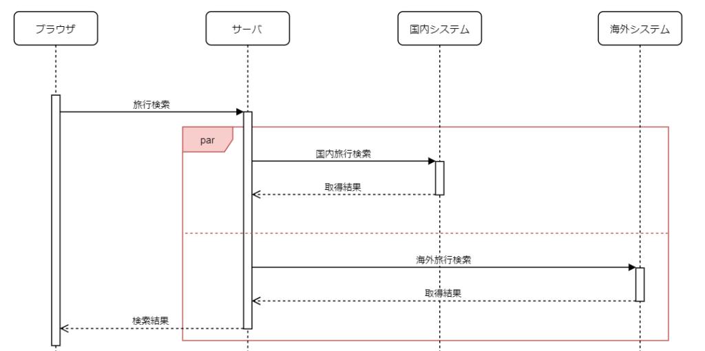 シーケンス図並列