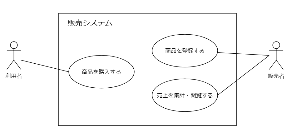 ユースケース図