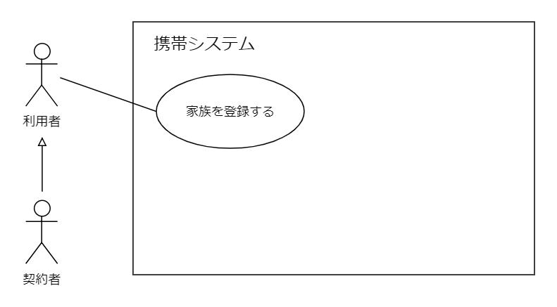 ユースケース図例汎化