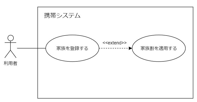 ユースケース図拡張記号の例