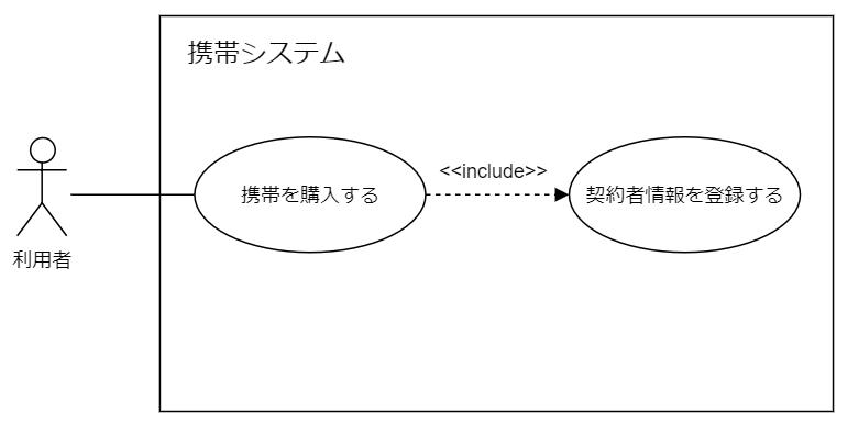 ユースケース図例包含
