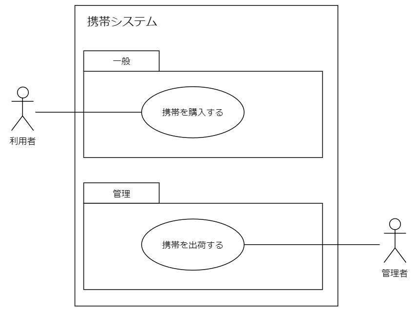 ユースケース例パッケージ