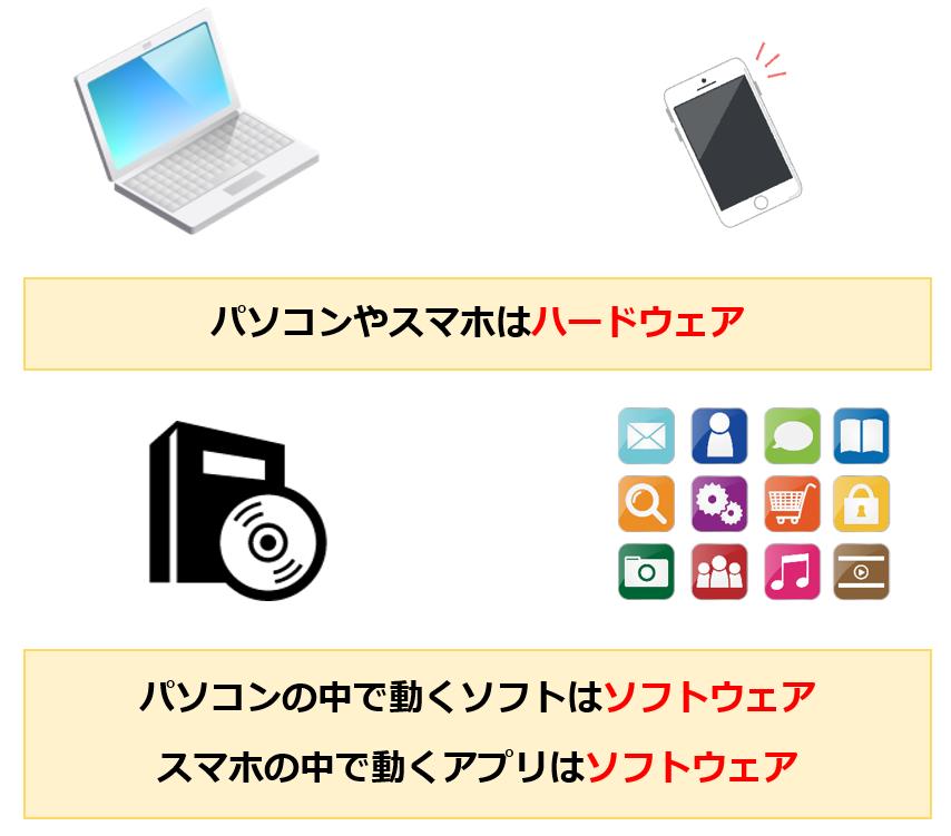 ソフトウェアの種類