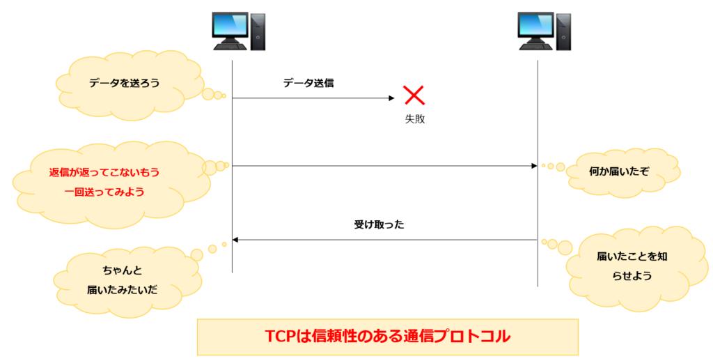 TCP再送信