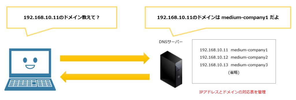 DNSサーバーの役割