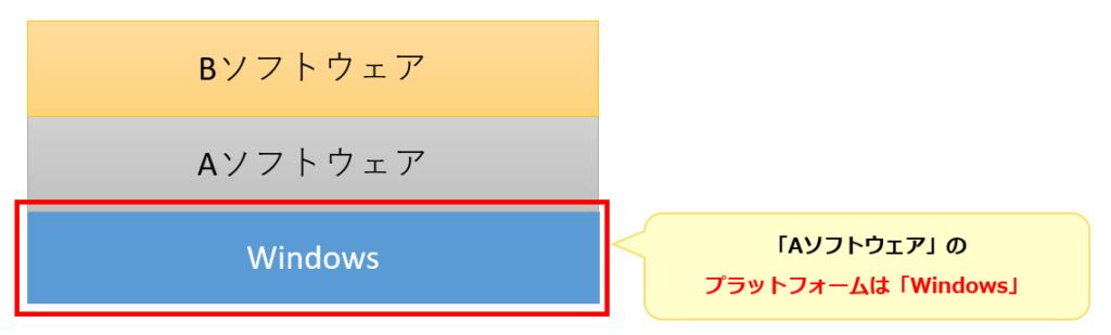 プラットフォーム例3