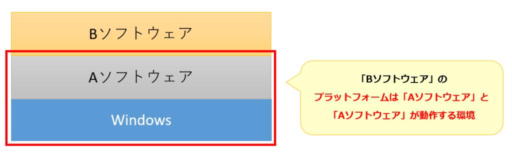 プラットフォーム例2