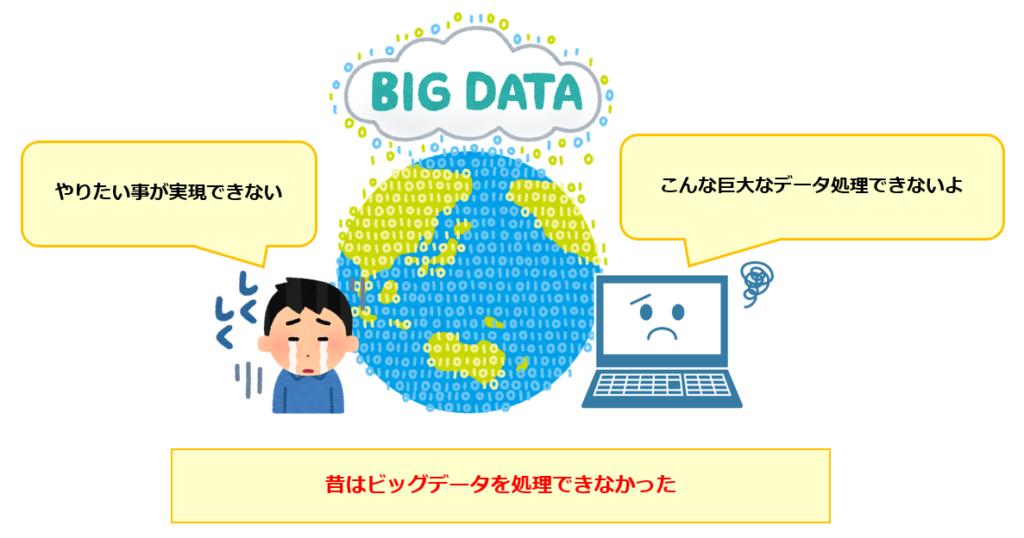 ビッグデータを処理できない