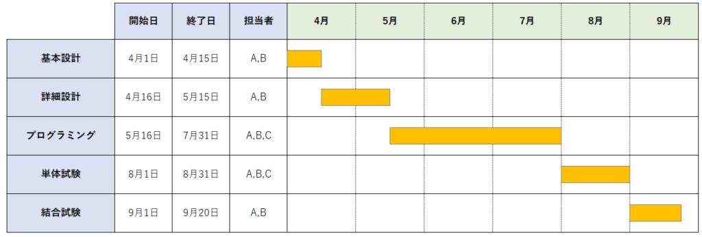 ガントチャートイメージ図