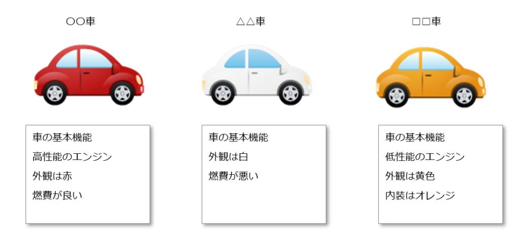 オブジェクト指向 車のイメージ