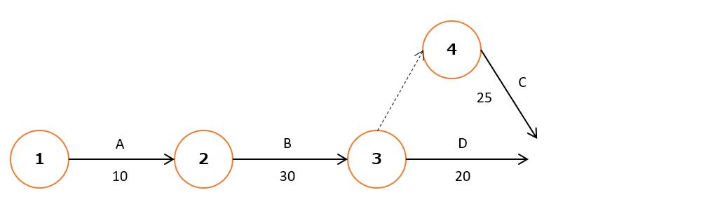 アローダイアグラム作り方手順4