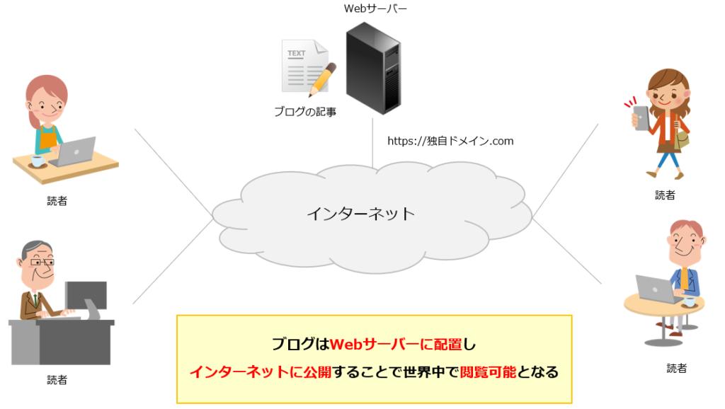 レンタルサーバーの説明図