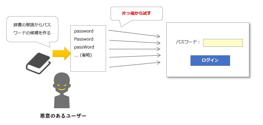 辞書攻撃イメージ図
