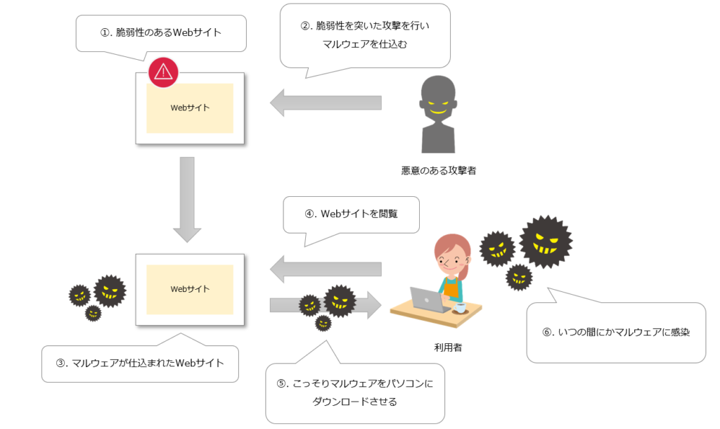 ドライブバイダウンロードイメージ図