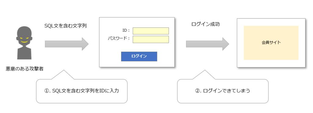 SQLインジェクションの攻撃例不正ログイン
