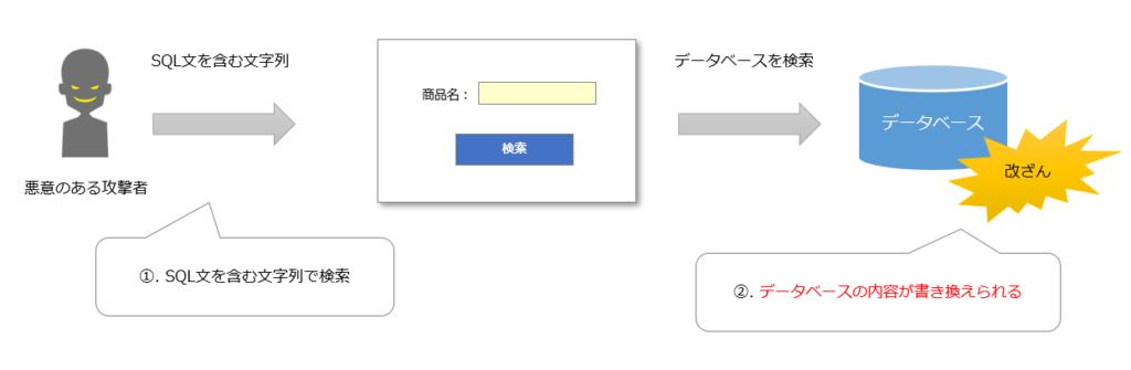 SQLインジェクションの攻撃例改ざん