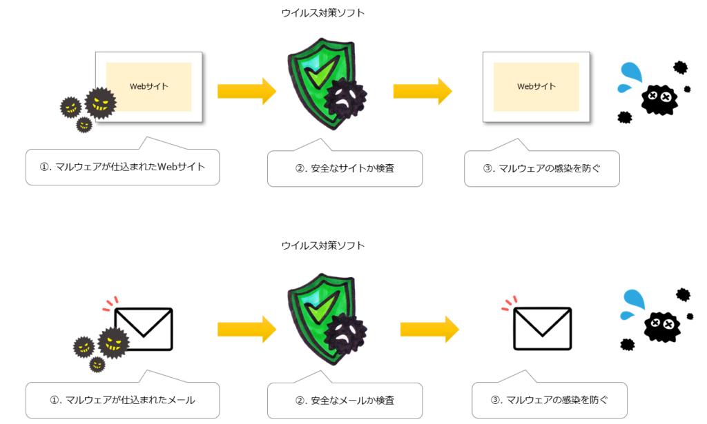 ウイルス対策ソフトイメージ図