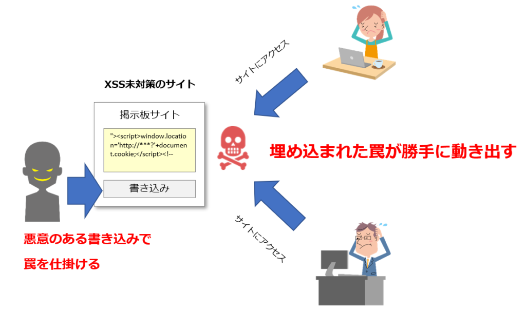 クロスサイトスクリプティングイメージ図